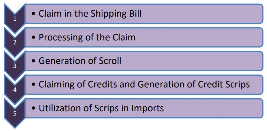 RoDTEP-Scheme-process-flow